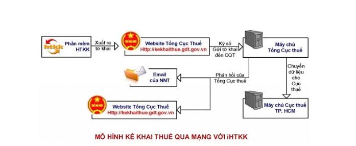 Mô hình kê khai Thuế qua mạng với HTTK
