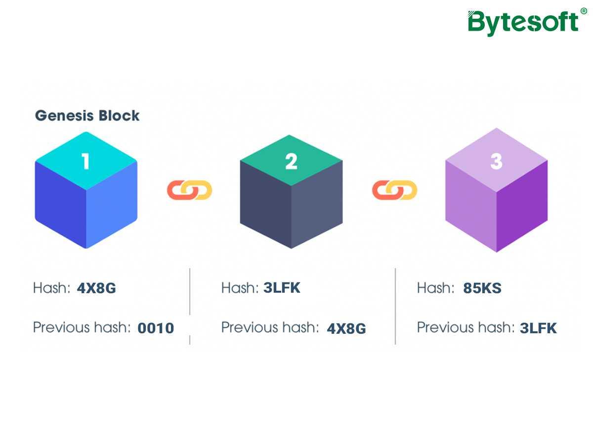 Tìm hiểu cấu trúc của Blockchain và cách Blockchain vận hành ...