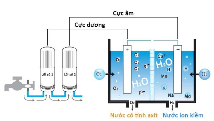 Tìm hiểu máy tạo nước ion kiềm bằng điện phân