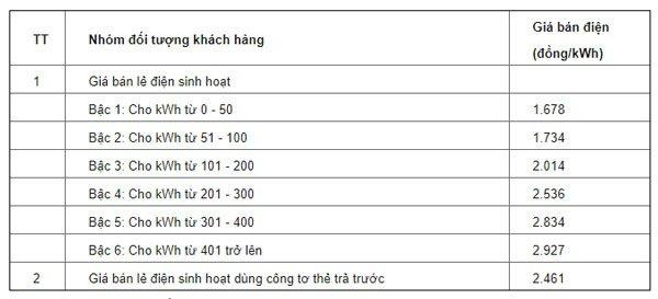 Bảng giá tiền điện cho nhóm điện sinh hoạt