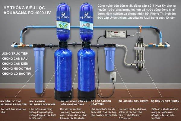 Công suất hệ thống lọc nước